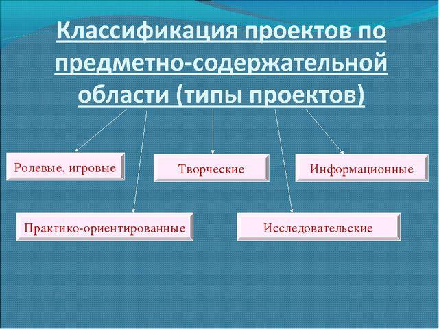 Исследовательские Творческие Ролевые, игровые Информационные Практико-ориенти...