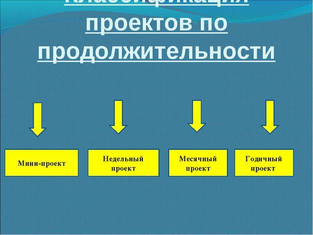 Классификация проектов по продолжительности Мини-проект Недельный проект Меся...