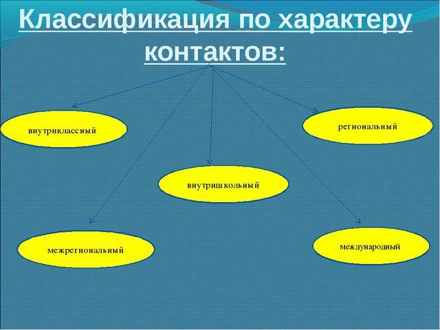 Классификация по характеру контактов: внутришкольный международный межрегиона...