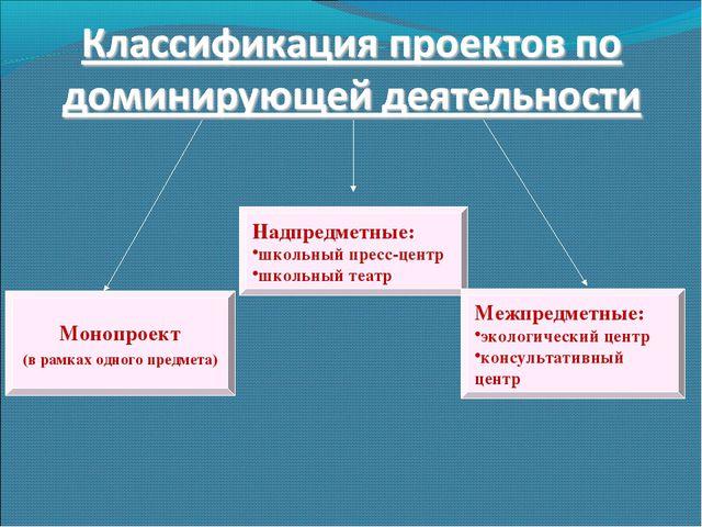 Надпредметные: школьный пресс-центр школьный театр Монопроект (в рамках одног...