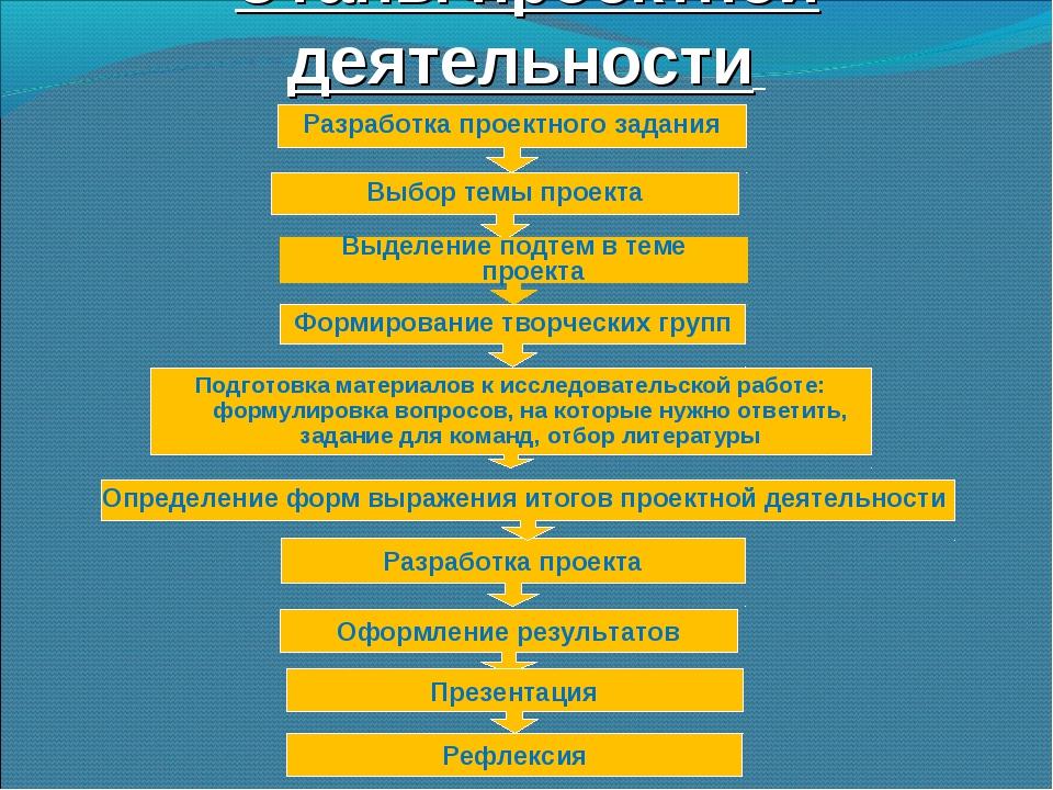 Этапы проектной деятельности Разработка проектного задания Выбор темы проекта...