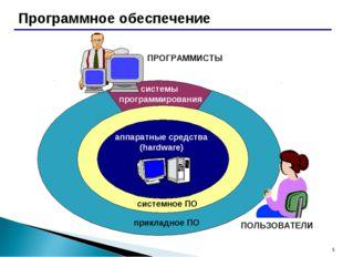 * Программное обеспечение аппаратные средства (hardware) системное ПО приклад