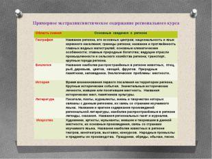 Примерное экстралингвистическое содержание регионального курса Область знания