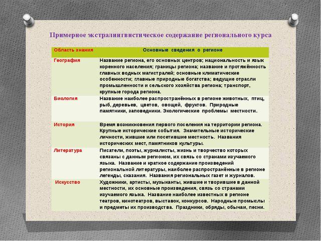 Примерное экстралингвистическое содержание регионального курса Область знания...