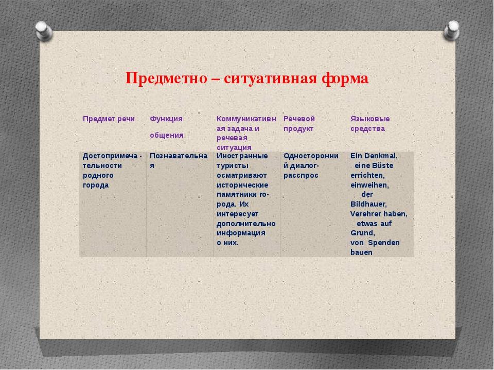 Предметно – ситуативная форма Предмет речи Функция общения Коммуникативная за...
