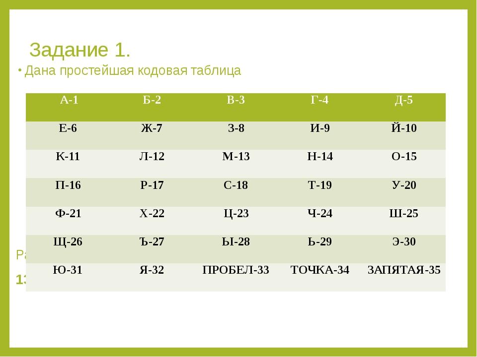 Задание 1. Дана простейшая кодовая таблица Расшифруй фразу: 13 28 33 9 8 20 2...