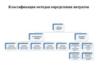 Классификация методов определения нитратов