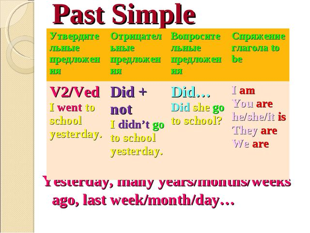 Past Simple Yesterday, many years/months/weeks ago, last week/month/day… Утве...