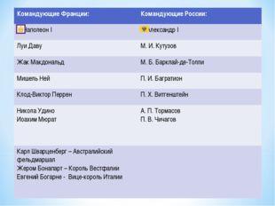 Командующие Франции:Командующие России: Наполеон I Александр I Луи ДавуМ.
