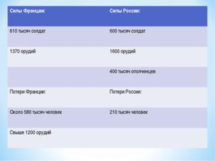 Силы Франции:Силы России: 610 тысяч солдат600 тысяч солдат 1370 орудий1600