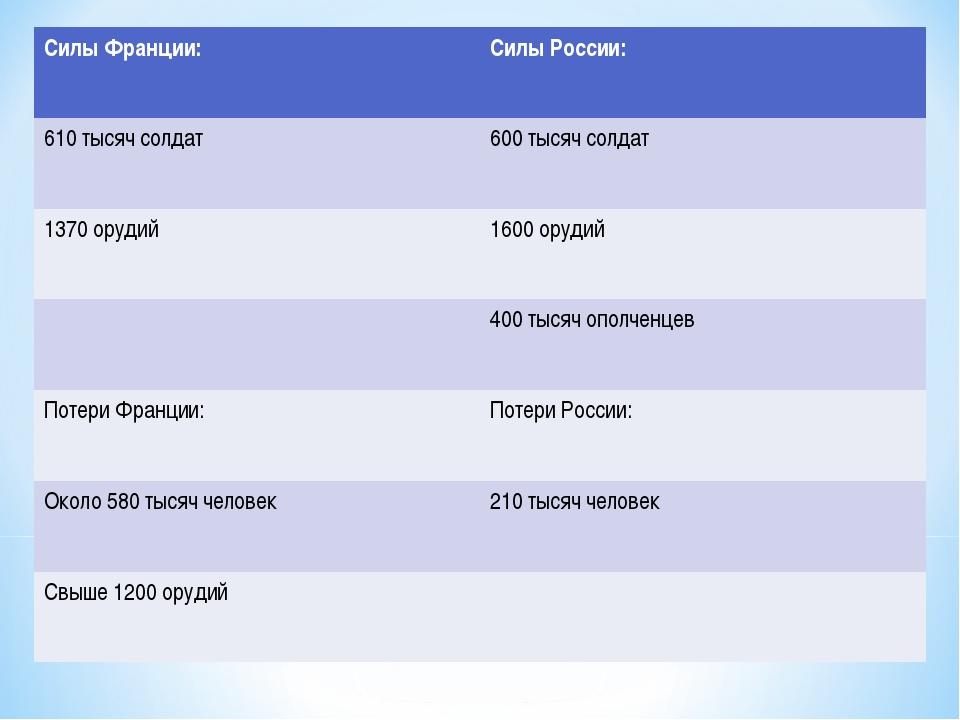 Силы Франции:Силы России: 610 тысяч солдат600 тысяч солдат 1370 орудий1600...