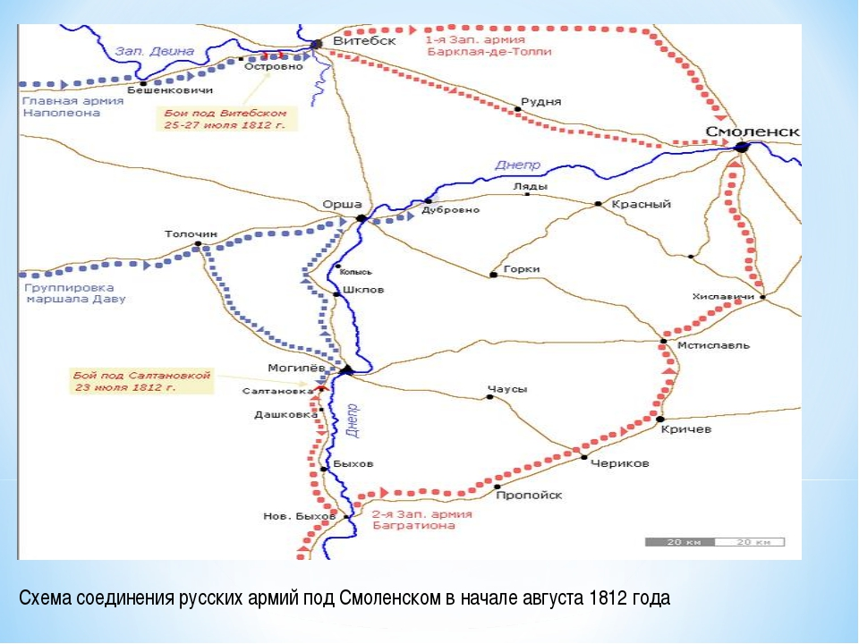 Схема соединения русских армий под Смоленском в начале августа 1812 года