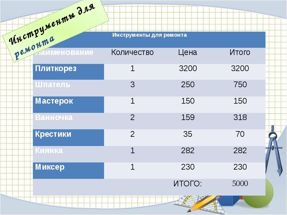 Инструменты для ремонта Инструменты для ремонта Наименование Количество Цена...
