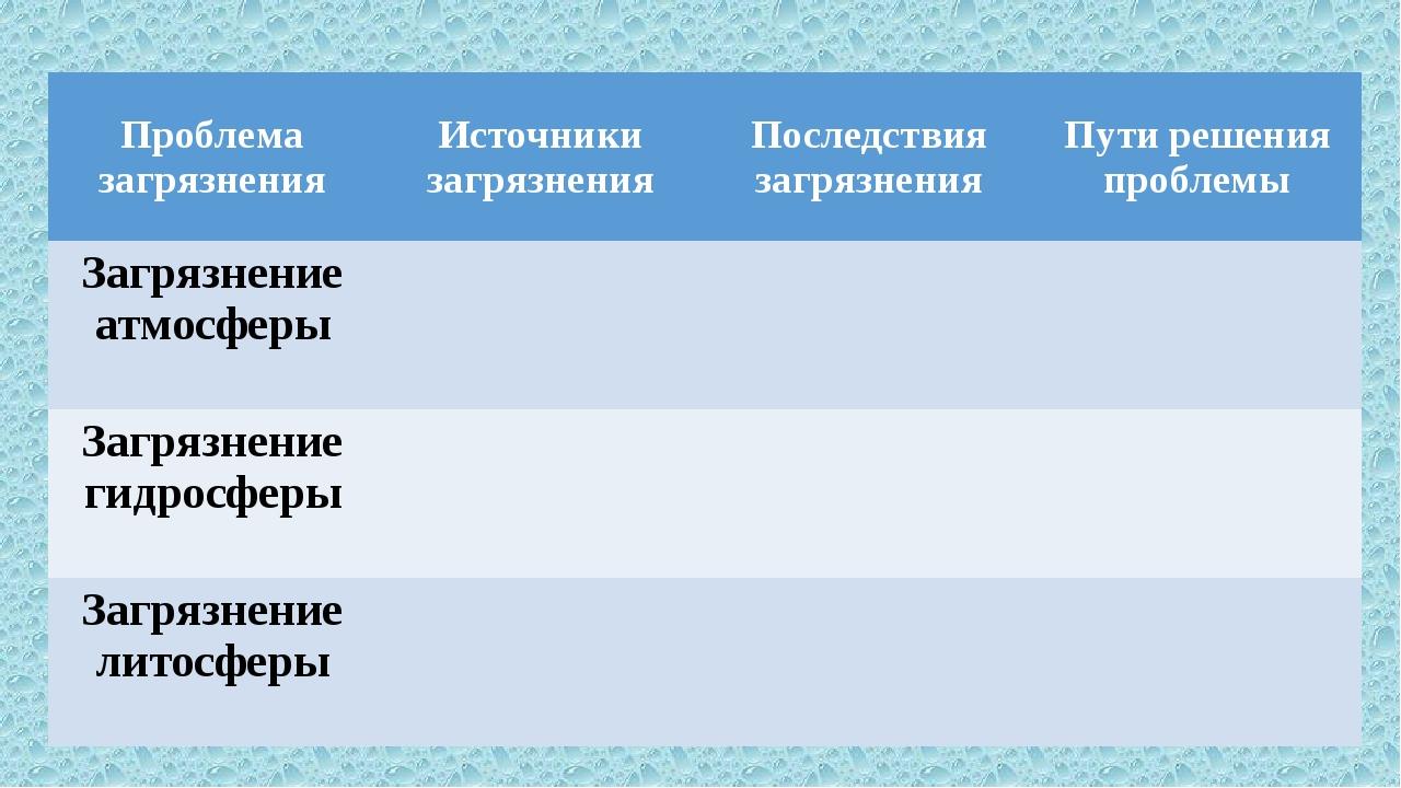 Проблема загрязнения Источники загрязнения Последствия загрязнения Пути решен...