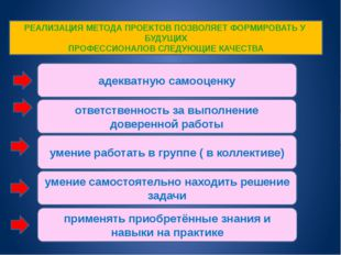 РЕАЛИЗАЦИЯ МЕТОДА ПРОЕКТОВ ПОЗВОЛЯЕТ ФОРМИРОВАТЬ У БУДУЩИХ ПРОФЕССИОНАЛОВ СЛЕ