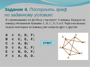 Задание 4. Построить граф по заданному условию: В соревнованиях по футболу уч
