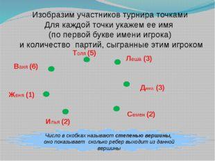 Число в скобках называют степенью вершины, оно показывает сколько ребер выхо