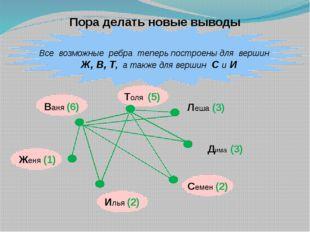 Все возможные ребра теперь построены для вершин Ж, В, Т, а также для вершин