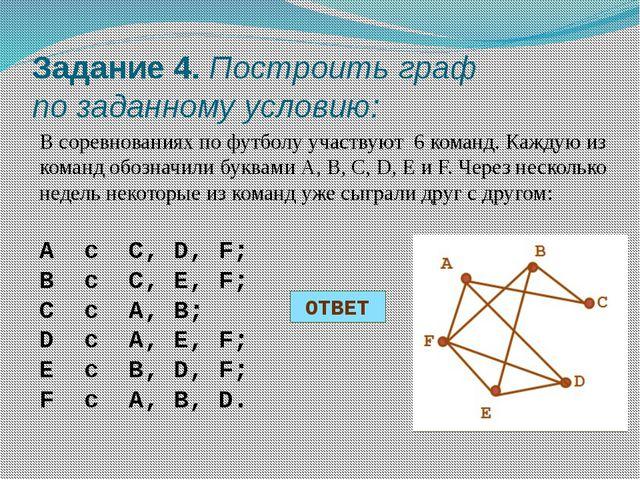 Задание 4. Построить граф по заданному условию: В соревнованиях по футболу уч...