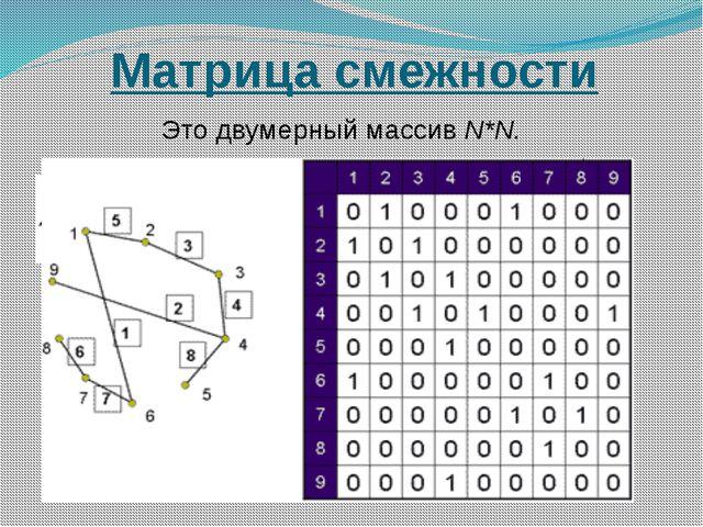Матрица смежности Это двумерный массив N*N.
