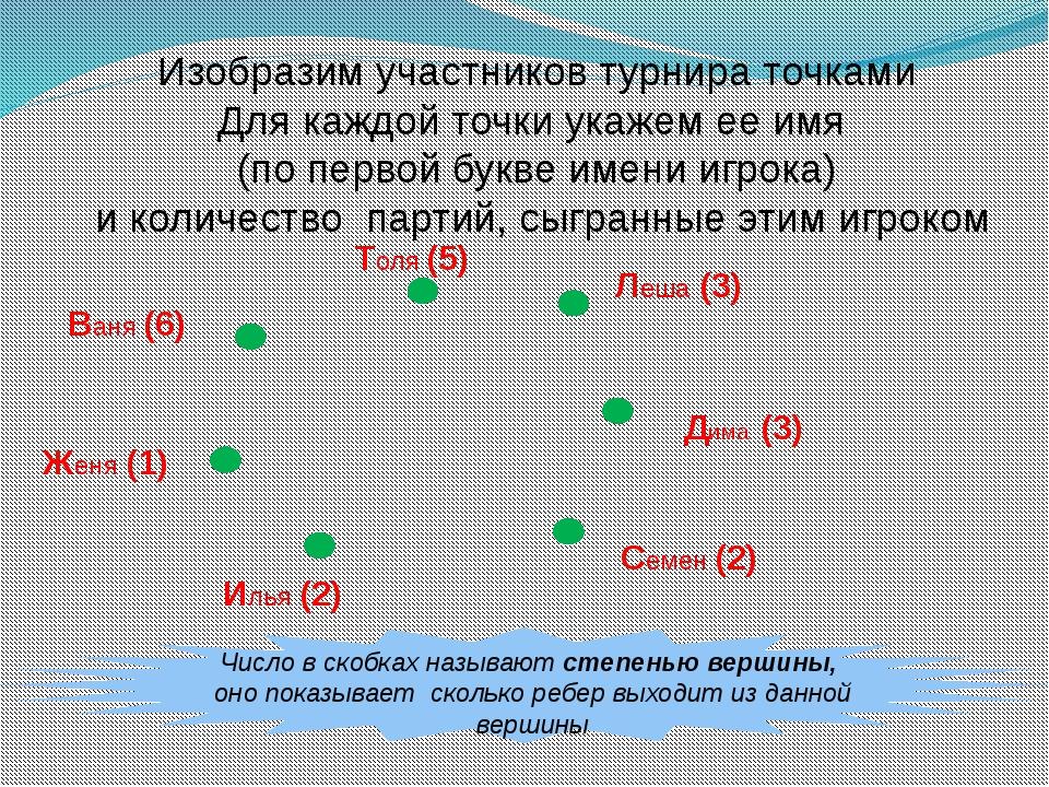 Число в скобках называют степенью вершины, оно показывает сколько ребер выхо...