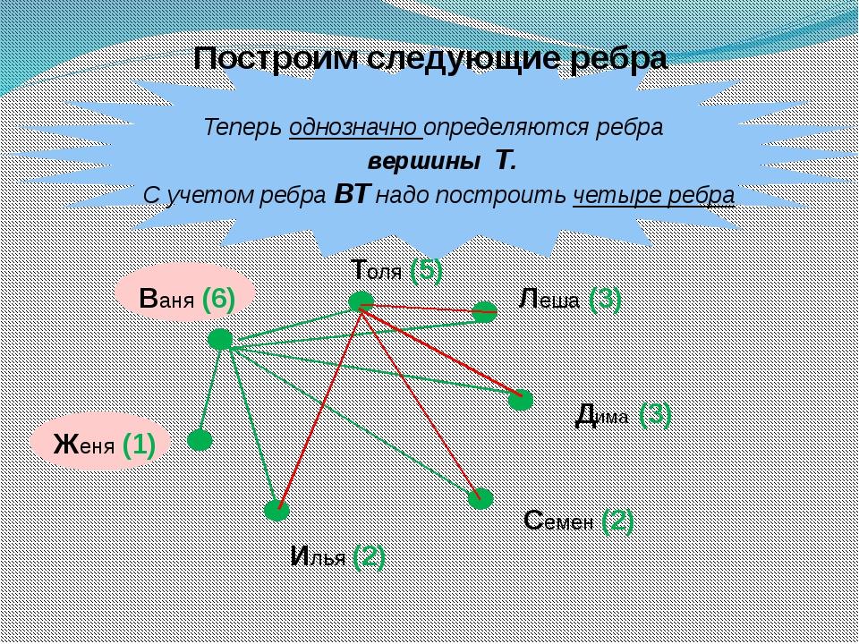 Теперь однозначно определяются ребра вершины Т. С учетом ребра ВТ надо постр...