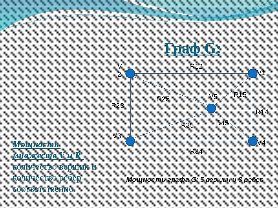 Граф G: Мощность множеств V и R- количество вершин и количество ребер соответ...