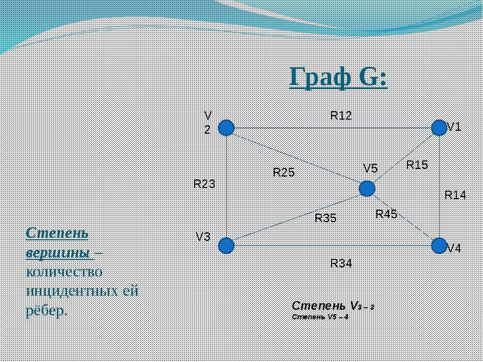Граф G: Степень вершины – количество инцидентных ей рёбер. V2 V3 V1 V4 V5 R12...