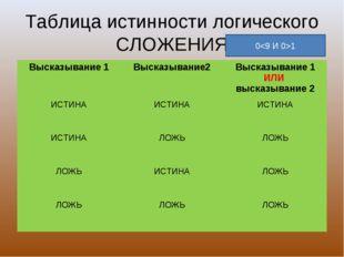 Таблица истинности логического СЛОЖЕНИЯ 01 Высказывание 1Высказывание2Выска