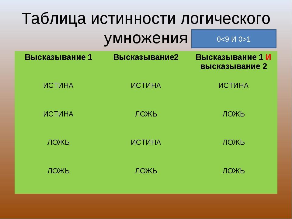 Таблица истинности логического умножения 01 Высказывание 1Высказывание2Выск...
