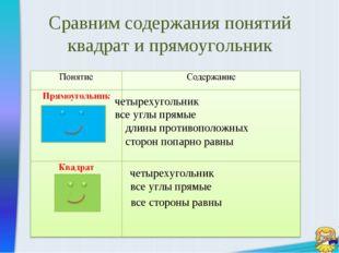 Сравним содержания понятий квадрат и прямоугольник четырехугольник все углы п