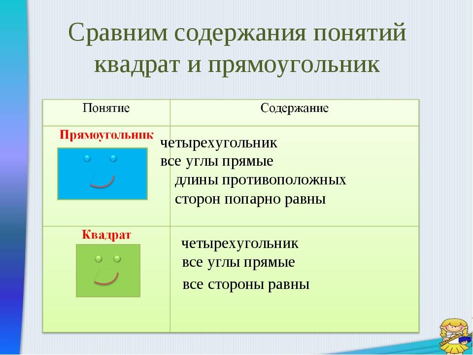 Сравним содержания понятий квадрат и прямоугольник четырехугольник все углы п...