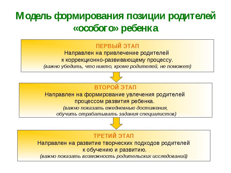 Модель формирования позиции родителей «особого» ребенка ПЕРВЫЙ ЭТАП Направлен...