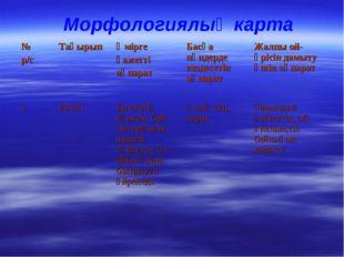 Морфологиялық карта № р/сТақырыпӨмірге қажетті ақпаратБасқа пәндерде кезд