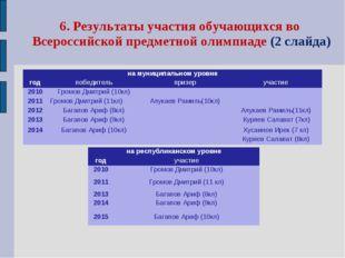 6. Результаты участия обучающихся во Всероссийской предметной олимпиаде (2 сл