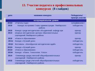 13. Участие педагога в профессиональных конкурсах (8 слайдов) датаназвание к