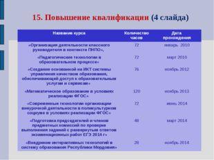 15. Повышение квалификации (4 слайда) Название курсаКоличество часовДата пр