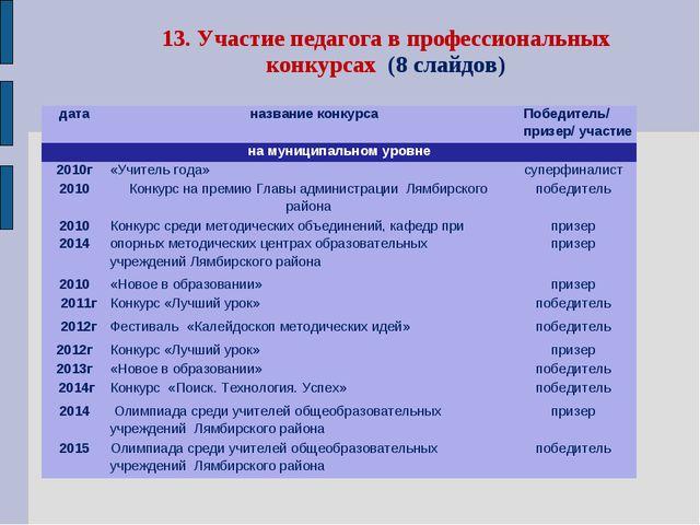 13. Участие педагога в профессиональных конкурсах (8 слайдов) датаназвание к...