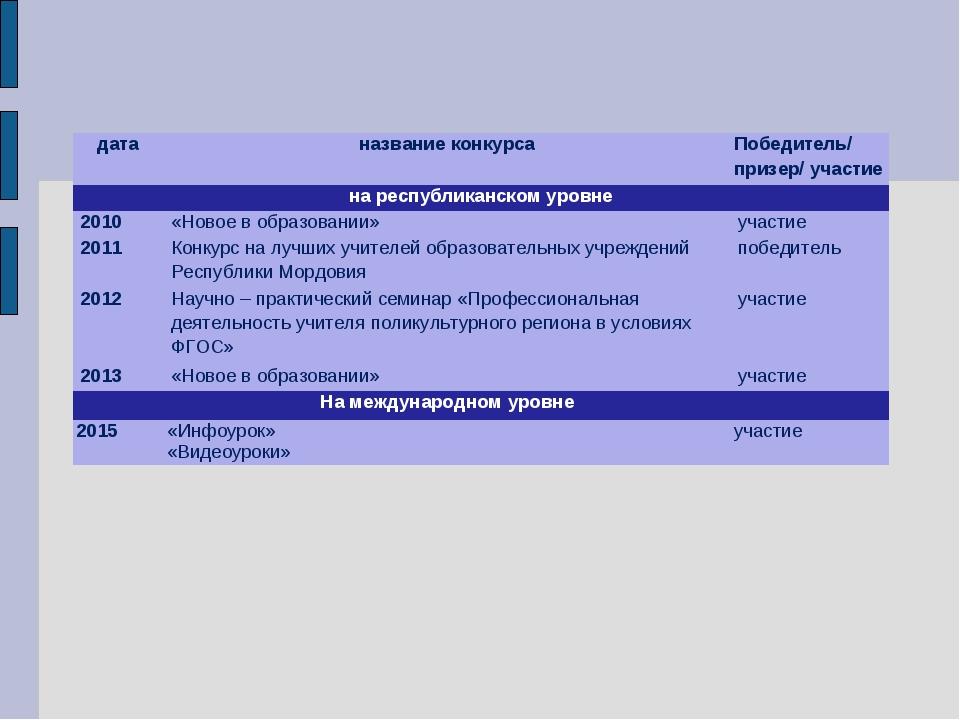 датаназвание конкурсаПобедитель/ призер/ участие на республиканском уровне...