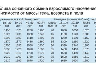 Таблица основного обмена взрослимого населения в зависимости от массы тела, в