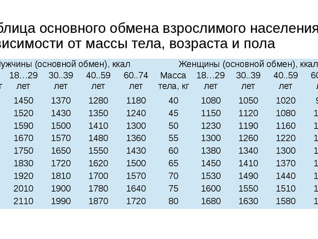 Таблица основного обмена взрослимого населения в зависимости от массы тела, в...
