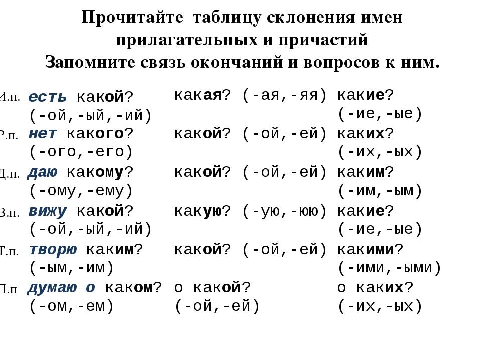 Прочитайте таблицу склонения имен прилагательных и причастий Запомните связь...