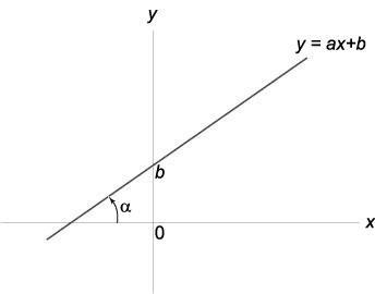 схематический вид линейной функции