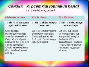 Сандық көрсеткіш (орташа балл) Өз - өзін бағалау деңгейі 45 балдан төмен45