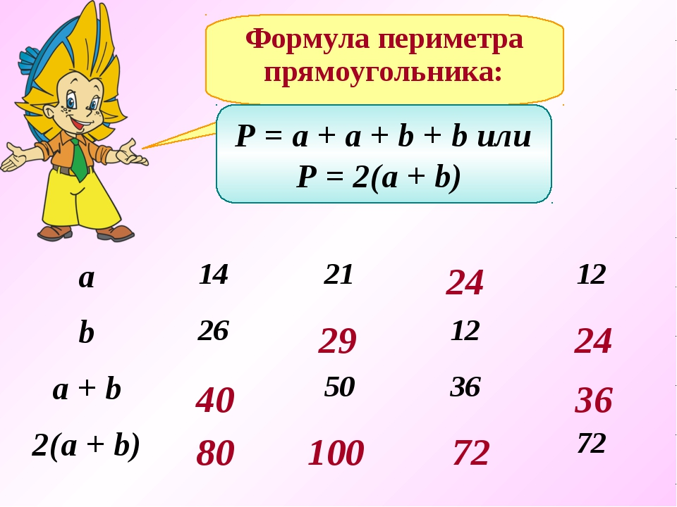Формула периметра прямоугольника: P = a + a + b + b или P = 2(a + b) 40 80 29...