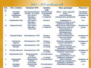 2013 – 2014 учебный год Класс Ф.И. ученика Название НПК Уровень НПК Темы докл