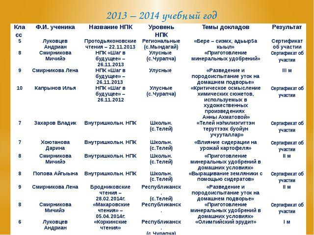 2013 – 2014 учебный год Класс Ф.И. ученика Название НПК Уровень НПК Темы докл...