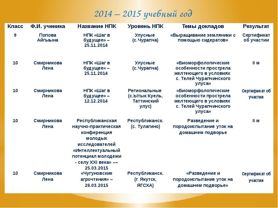 2014 – 2015 учебный год Класс Ф.И. ученика Название НПК Уровень НПК Темы докл...
