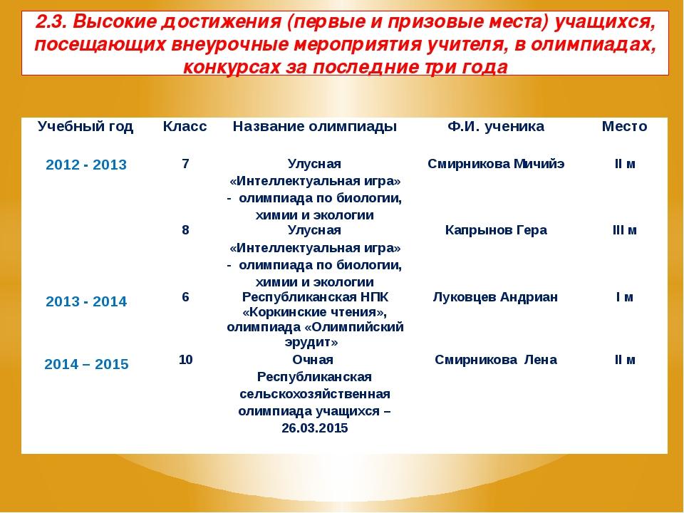 2.3. Высокие достижения (первые и призовые места) учащихся, посещающих внеур...