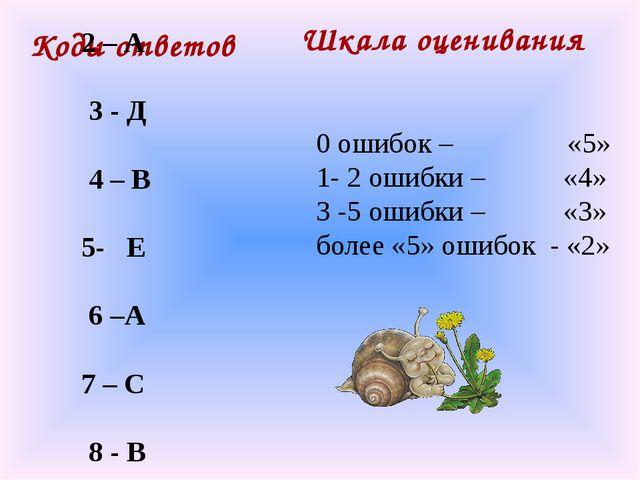 Коды ответов 1 – С 2 – А 3 - Д 4 – В 5- Е 6 –А 7 – С 8 - В Шкала оценивания 0...
